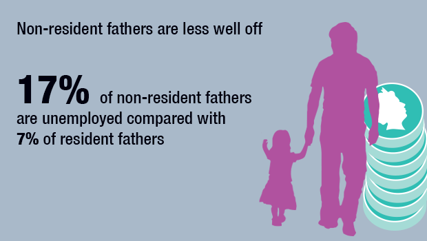 Non resident fathers are less well off